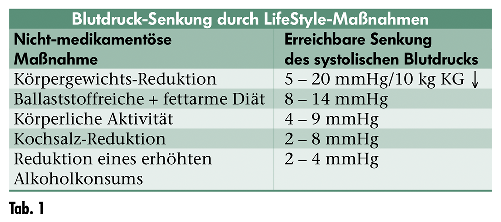 LifeStyle-Tabelle