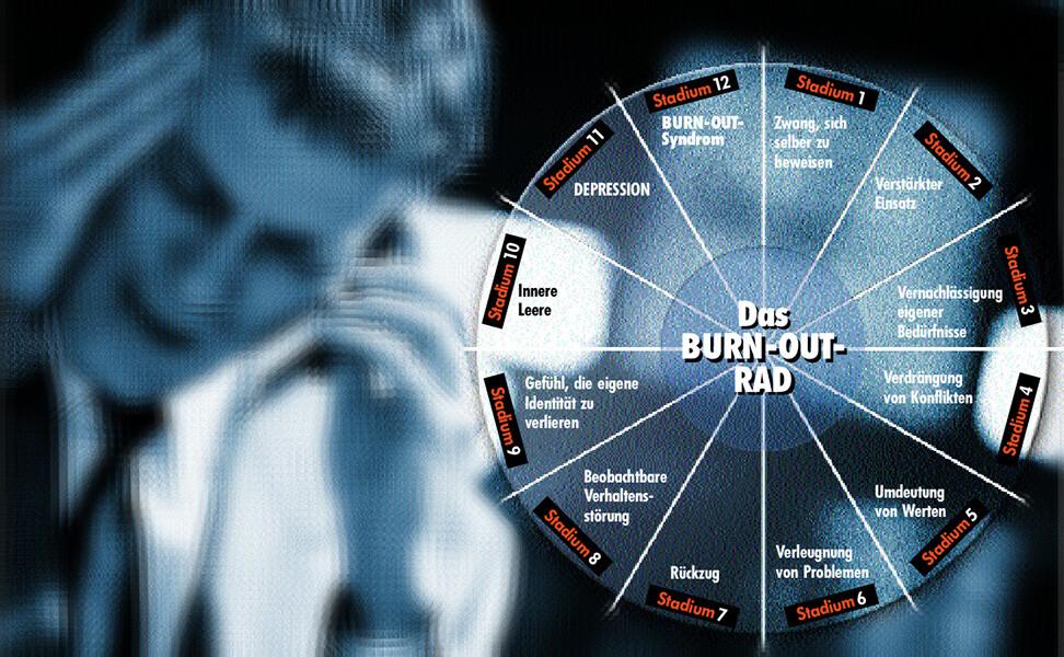 Das Burn-out-Rad mit 12 Stadien gibt einen schnellen Überblick, in welchem »Reaktionsstadium« sich ein Mensch befindet. © www.afcom.at