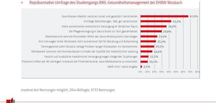 Die Menschen befürchten eine Zwei-Klassen-Medizin von privat und gesetzlich Versicherten. © GfK / DHBW Mosbach