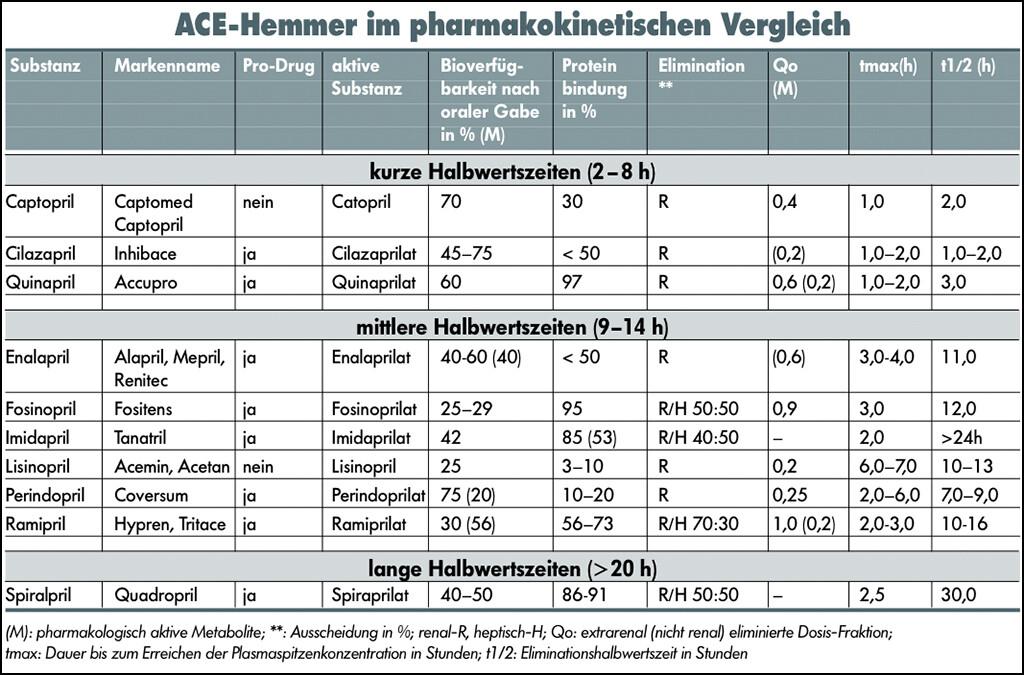 ACE-Hemmer im pharmakokinetischen Vergleich