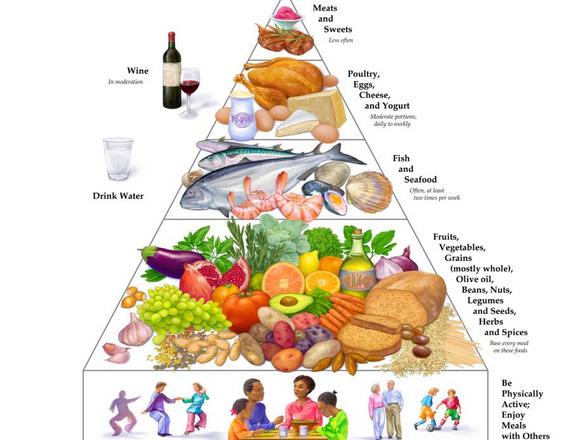 Die mediterrane Ernährungspyramide. © Oldways, WHO
