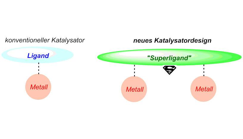 Allgemeine Darstellung von einem konventionellen Katalysator im Vergleich mit dem neuen Katalysatordesign. © Nuno Maulide