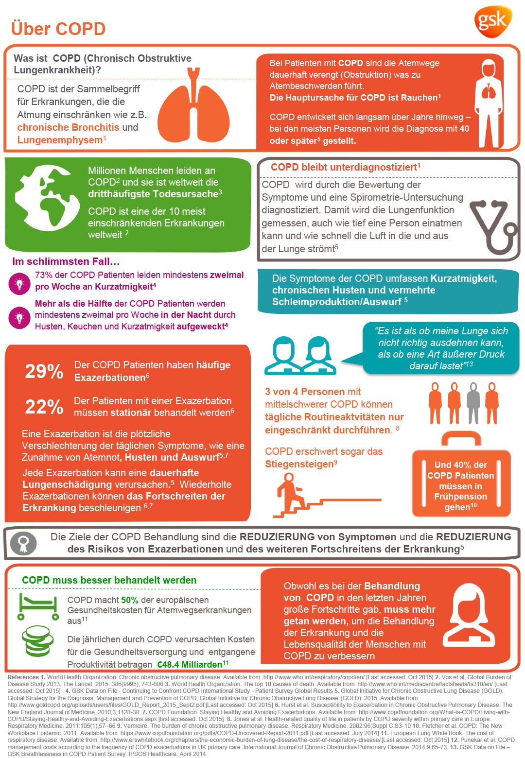 Infografik zum Welt-COPD-Tag © GSK