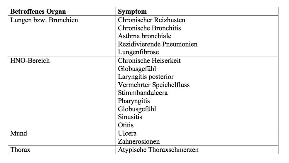 """Tabelle 1: """"Atypische"""" extraösophageale Manifestationen der gastroösophagealen Refluxkrankheit GERD."""