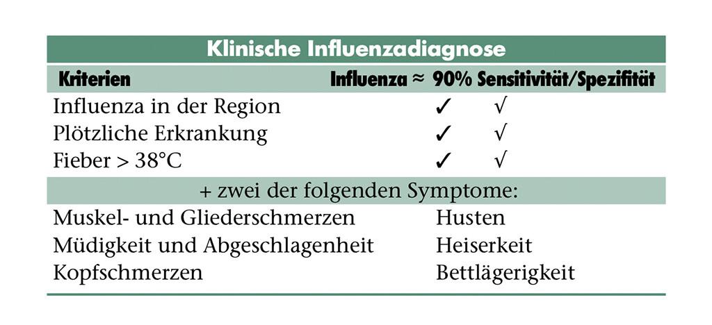Influenzadiagnose