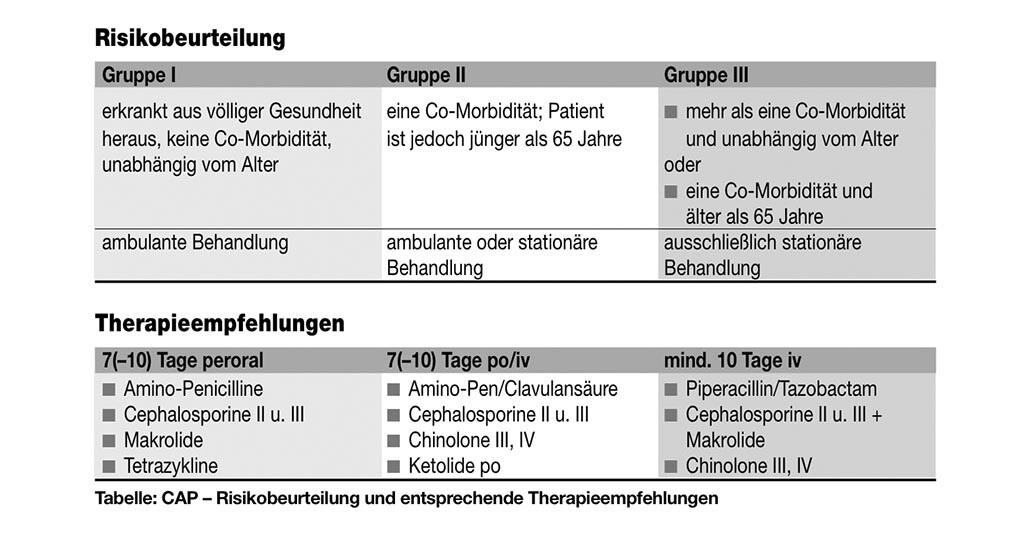 Risikobeurteilung bei Lungenentzündung bei alten Menschen und mögliche Therapien.