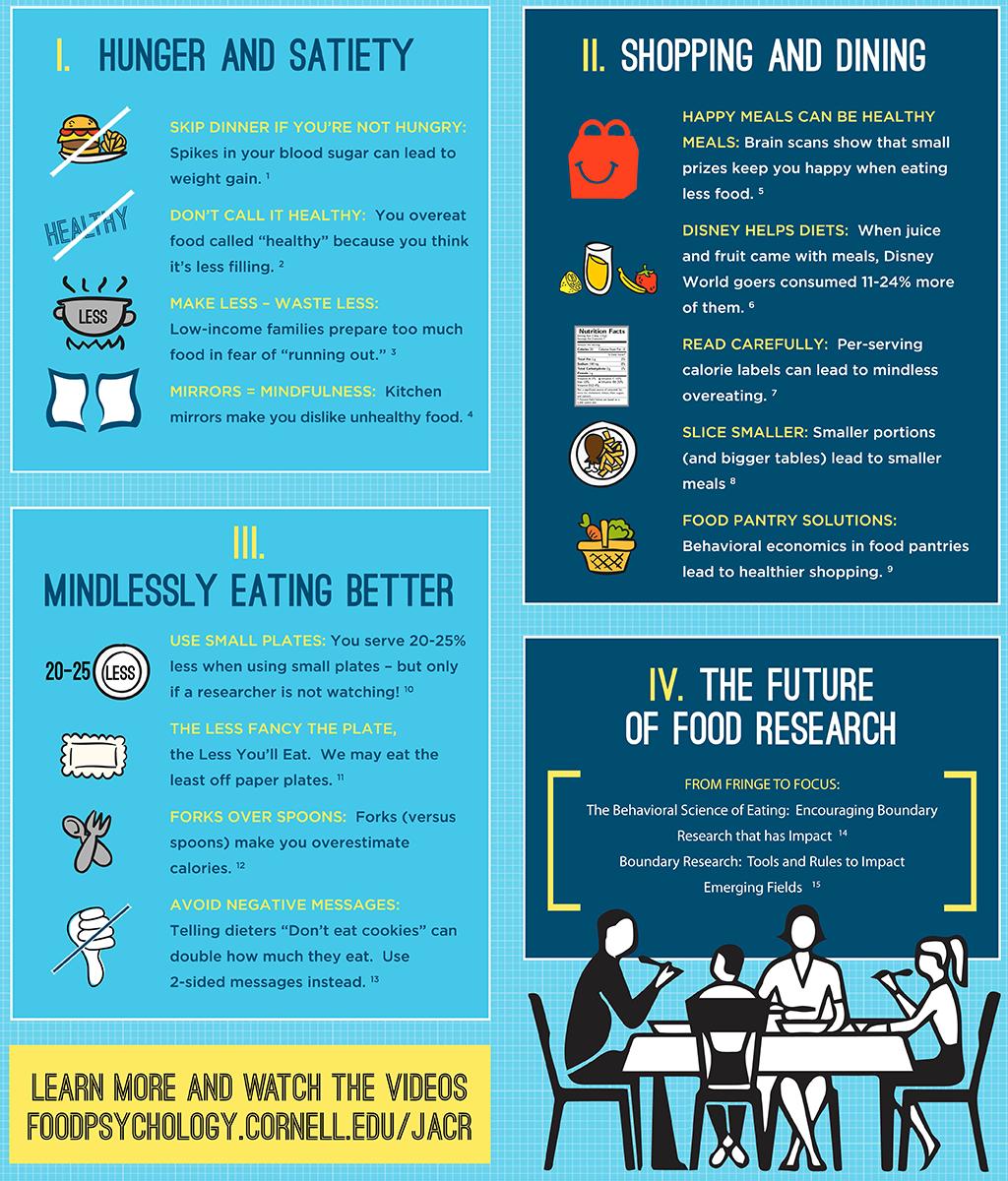 Grafik zu Ernährungsfehler wie Essen ohne Hunger u.ä. © Brian Wansink