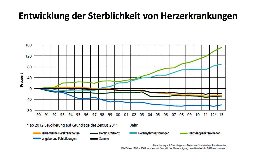 Der Anstieg der Sterblichkeit ist bei verschiedenen Diagnosen mit zunehmendem Lebensalter unterschiedlich. © Deutscher Herzbericht