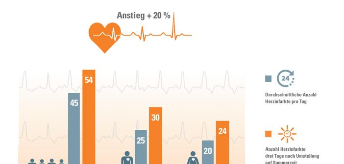 Nicht nur Diabetes-Patienten leiden unter der Zeitumstellung, allgemein zeigt sich ein Anstieg der Herzinfarktrate. © DAK