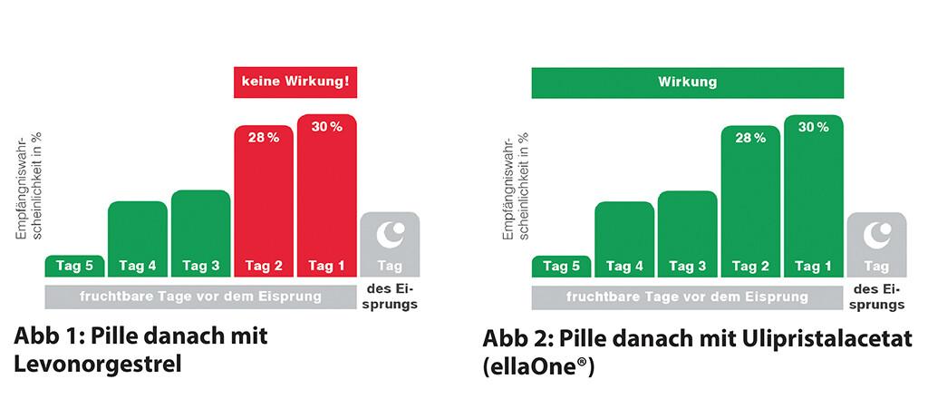 Verschieben die nach pille danach wie periode lang kann sich Nach Pille
