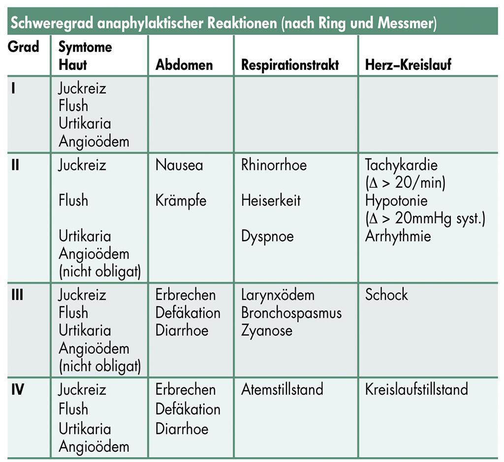 Anaphylaktischer Schock und Kortikoide