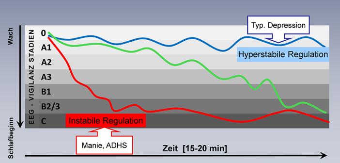Schematische Veranschaulichung der drei prototypischen Arousalregulationstypen und ihr Zusammenhang mit psychischen Störungen. © Software VIGALL 2.1