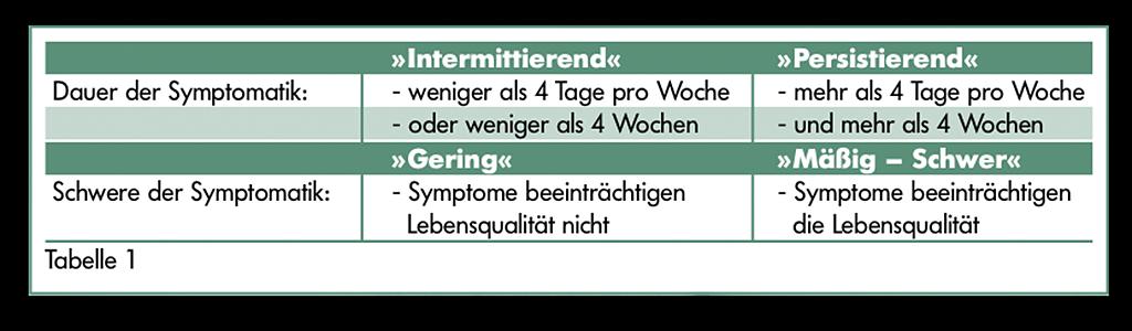 allergische-rhinitis-tabelle-1