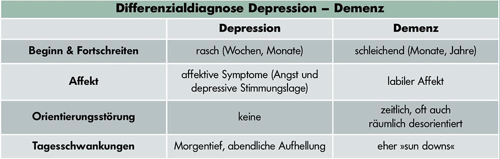 depressive-sto%cc%88rungen-1