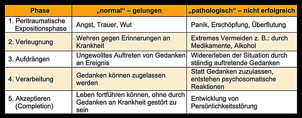 psychoonkologische-tabelle