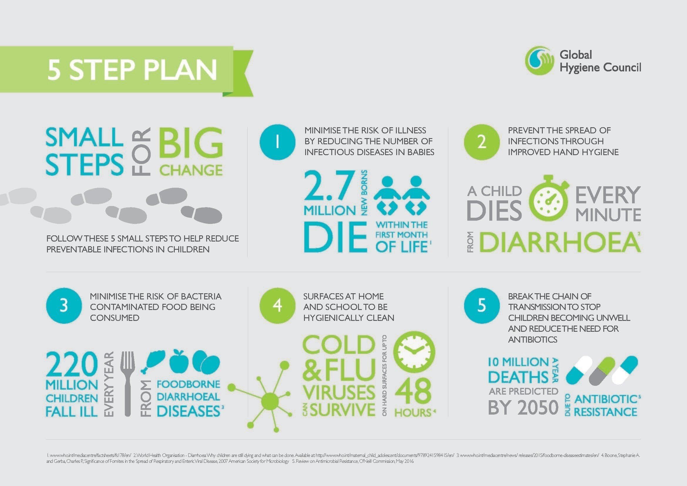 5 kleine Schritte – Infographik © PRNewsFoto / The Global Hygiene Council