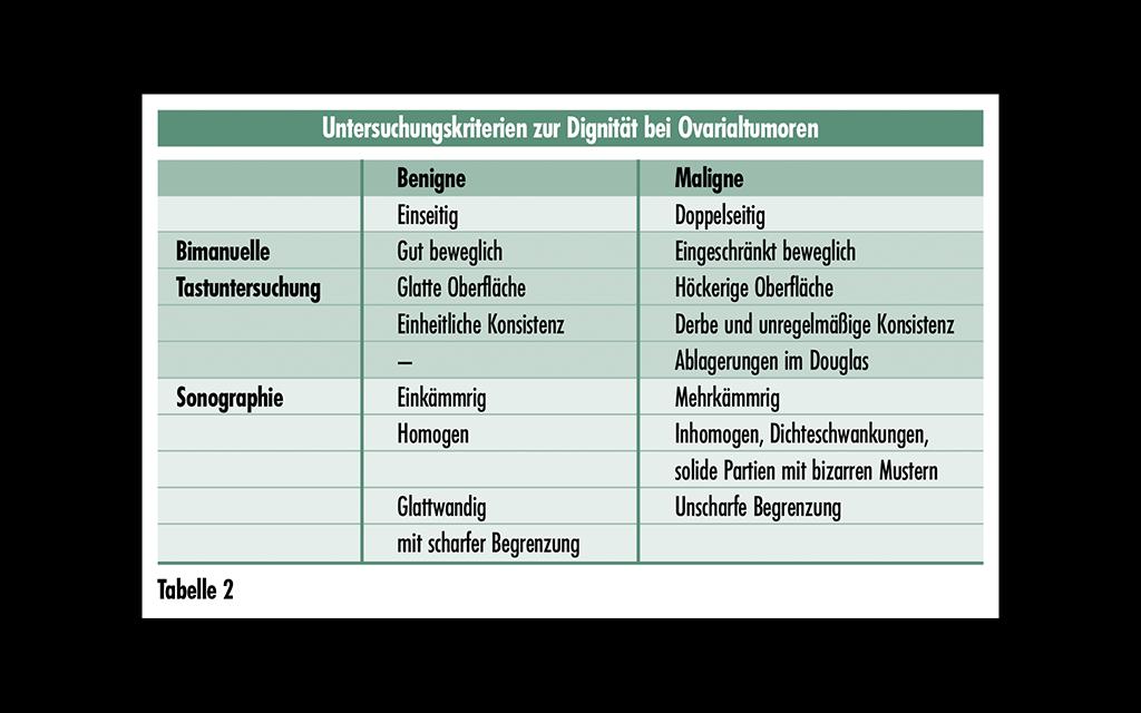 Ovarialkarzinom Tabelle 2