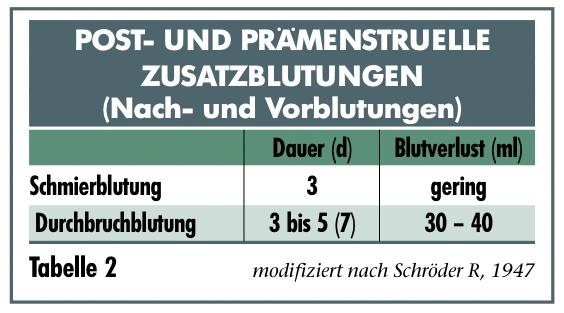 bluttungssto%cc%88rungen-tab2