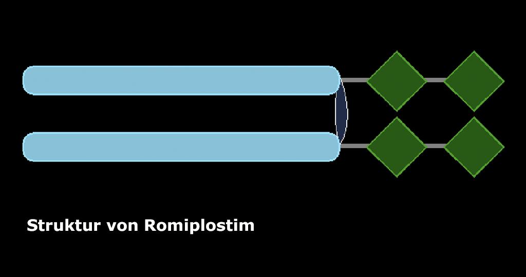 Der Thrombopoietin-Rezeptor-Agonist Romiplostim scheintfür die Patienten in höherer Dosierung sicher zu sein und zusätzlichen Nutzen zu bringen. © afcom.at