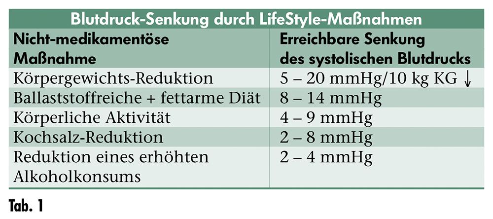 Empfohlene Diät für hypertensive Patienten