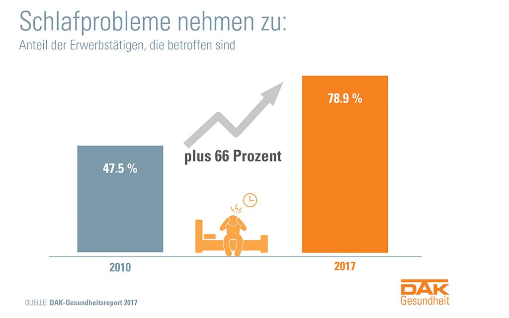 DAK-Gesundheitsreport 2017 – Quelle: https://www.dak.de/dak/service-und-downloads/
