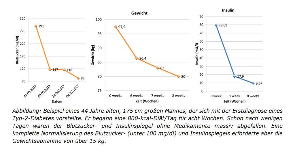 Vorteile von rotem Tee zur Gewichtsreduktion
