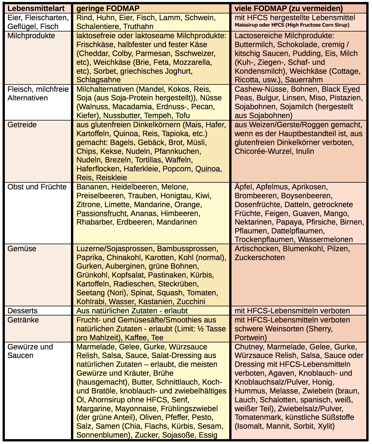 Lebensmittel-Liste: FODMAP in Nahrunsmitteln