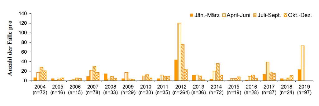 Abbildung 1: Saisonale Verteilung der Puumala-Virus-Infektionen in Österreich von 2004 bis Juni 2019 (Stand 1.6.2019)