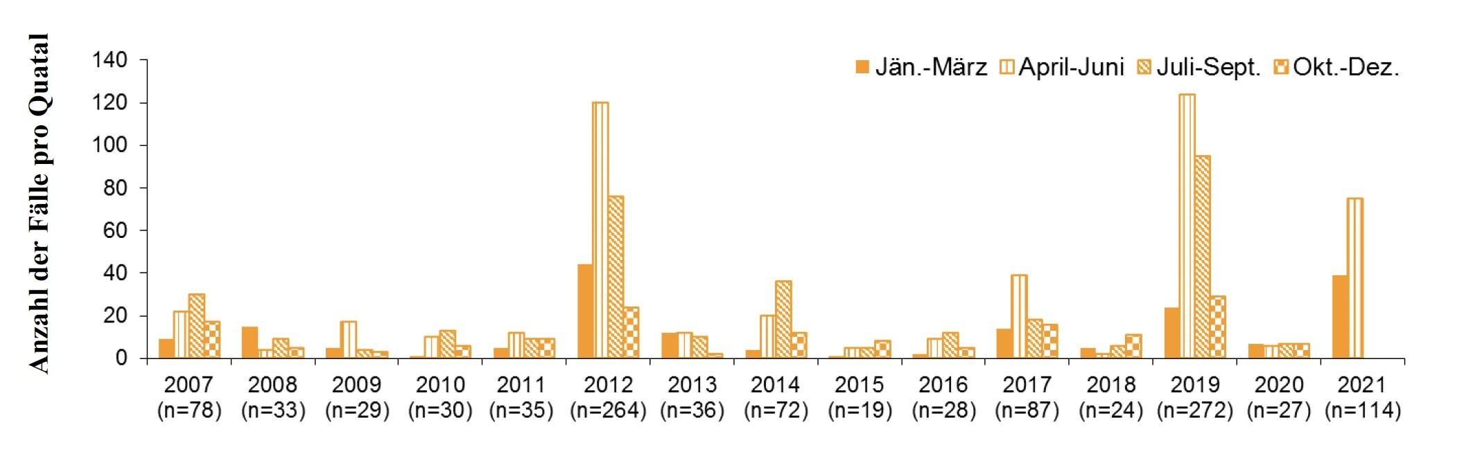 Abbildung: Puumala Virus-Infektionen in Österreich pro Quartal